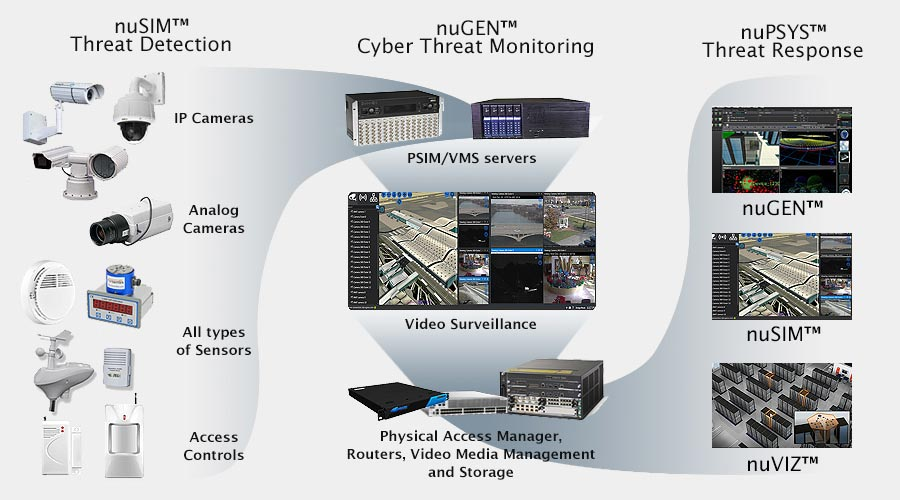 3D visualization, network visualization, physical security